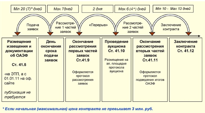 схема сроки 44 фз